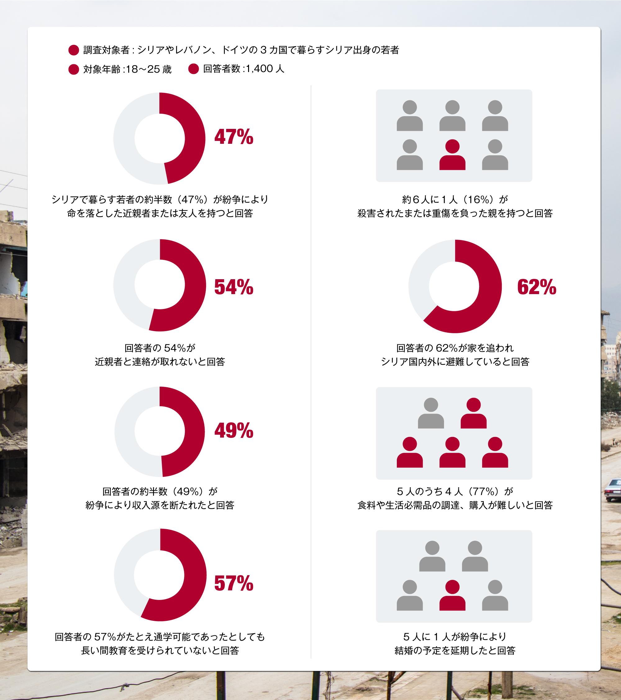 シリア出身の若者1400人に対する紛争による被害のアンケート結果